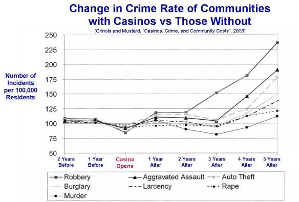 Crime Before and After with Title